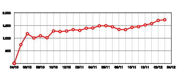 Unique Users 2012